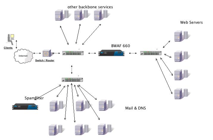 Server Umgebung Euregio Net News